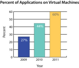 Applications on Virtual Machines
